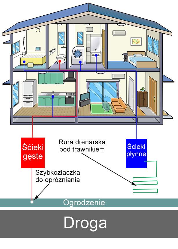 Schemat podwójnej instalacji